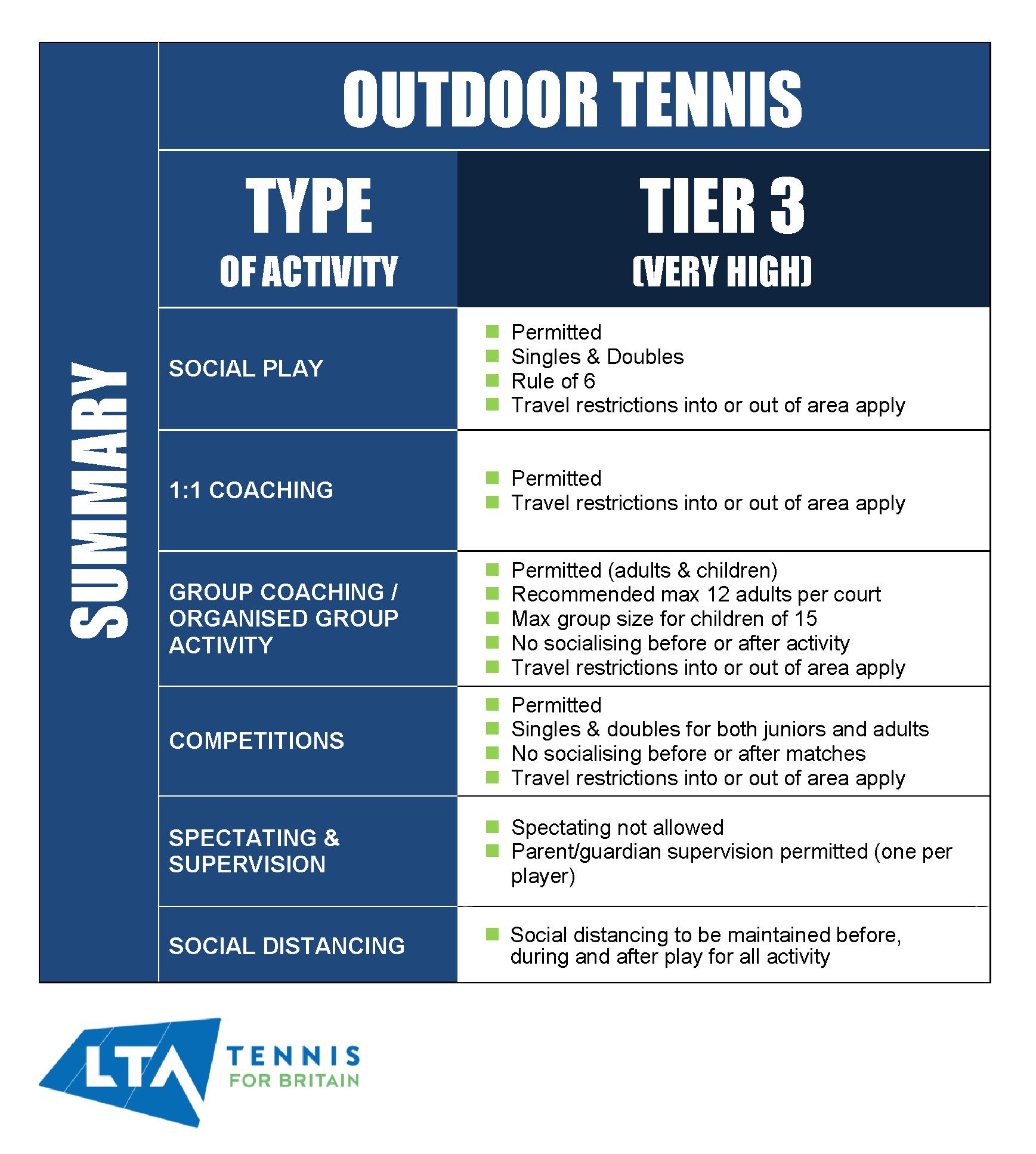 Outdoor tennis restrictions in tier 3